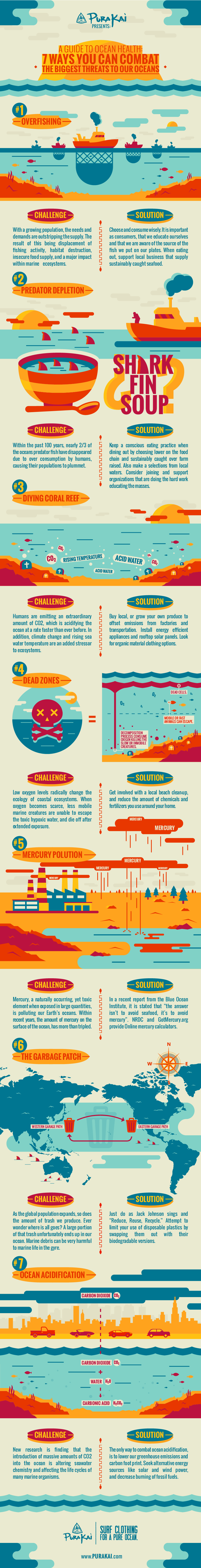 a-guide-to-oceans-health